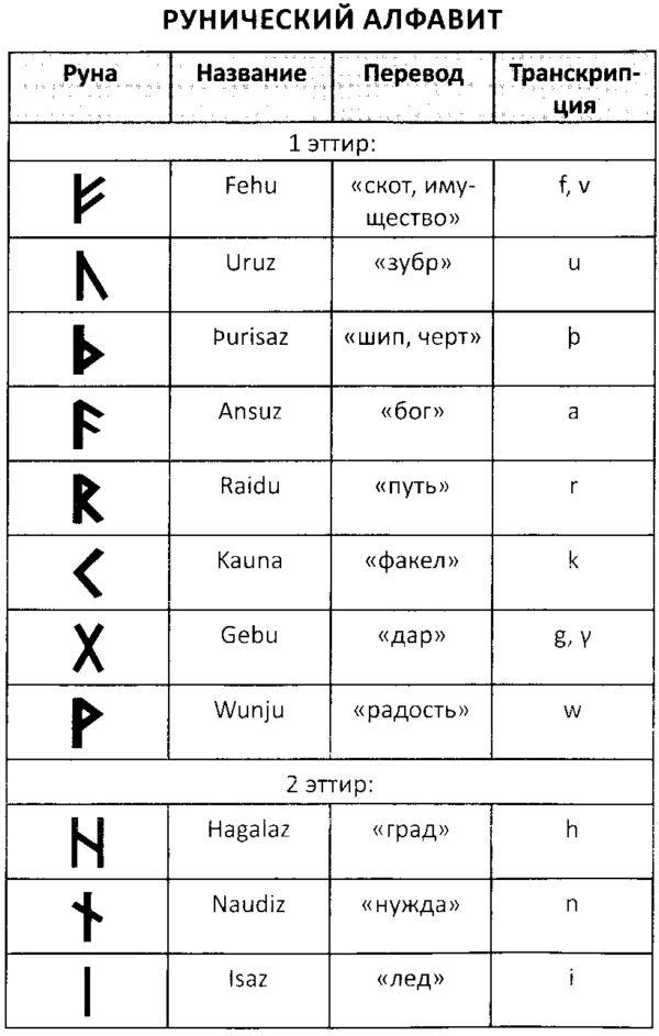 Рунический алфавит Славяно-Арийцев.